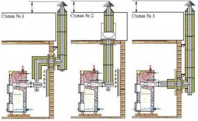 Схема строительства дымохода для котла отопления