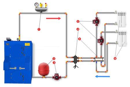 Схема подключения пиролизного котла с гидрострелкой