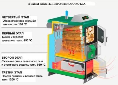 Схема работы пиролизного котла отопления