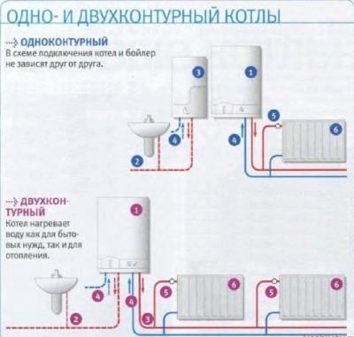 Разница между одноконтурным и двухконтурным котлом