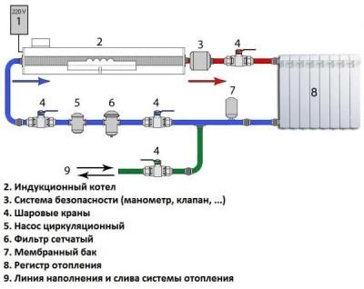 Схема системы отопления с индукционным котлом