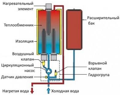 Копмлектация электрокотла