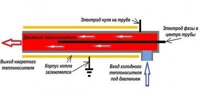Конструкция элктродного котла