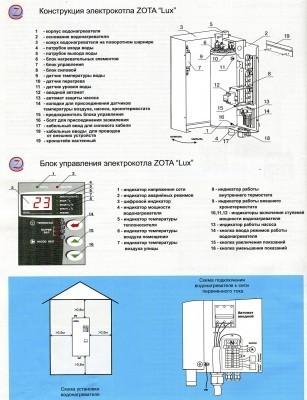 Конструкция котлов Зота Люкс