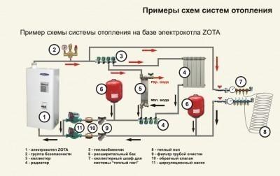 Схема подключения котлов Зота в систему