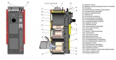 Конструкция комбинированного котла на дровах и электричестве