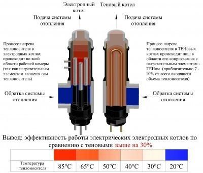 Разница между тэновыми и электродными котлами