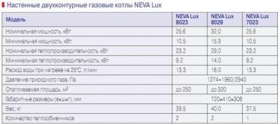 Основные модели настенных котлов Нева и их характеристики