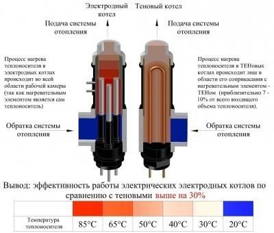 Сравнение эффективности ТЭНового и электродного котлов