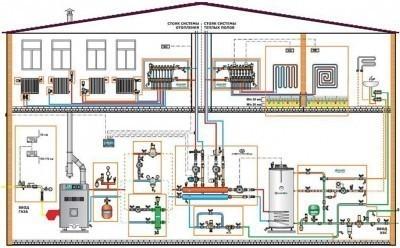 Схема устройства отопления частного дома