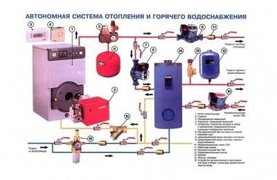 Устройство системы отопления и горячего водоснабжения в частном доме