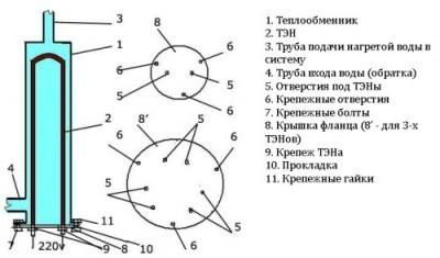 Конструктивная схема ТЭНового котла