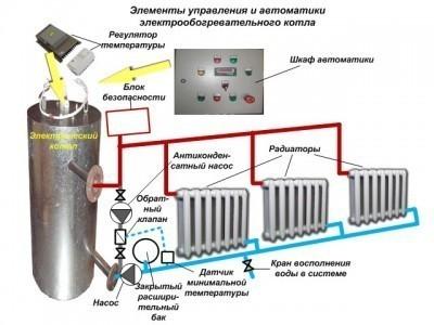 Схема подключения самодельного электрокотла в систему отопления
