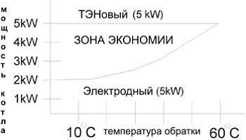 Сравнение экономичности разных типов электрокотлов