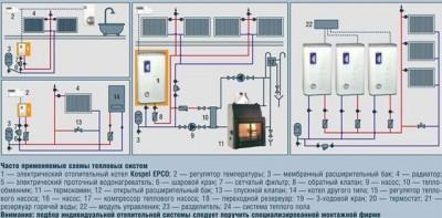 Разные типы устройства отопления с электрокотлом