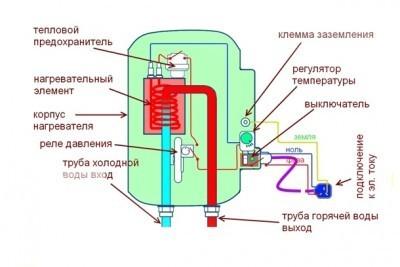 Конструкция ТЭНового котла