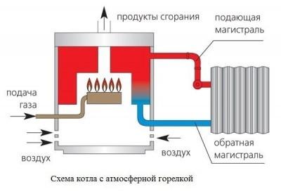 Принцип работы атмосферной горелки