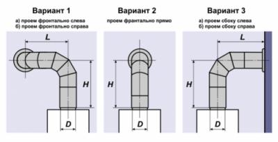 Способы подсоединения дымохода к трубе