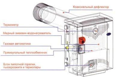 Схема парапетного котла Мимакс