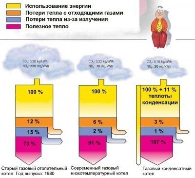 Сравнение котлов по КПД