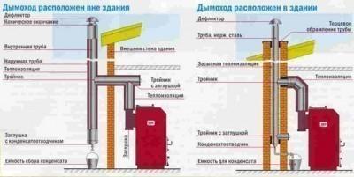 Различные способы размещения коаксиального дымохода