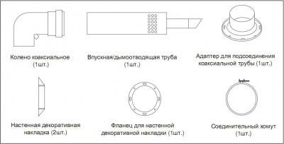 Названия конструктивных элементов коаксиального дымохода