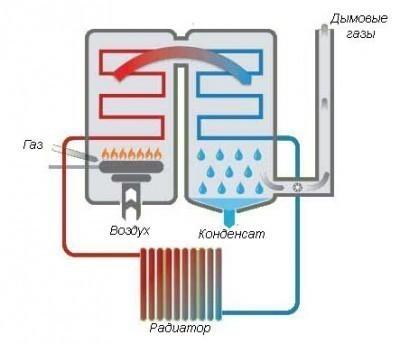 Принцип получения тепла в конденсационном котле