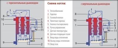 Конструкция котла ATON Atmo 8-25