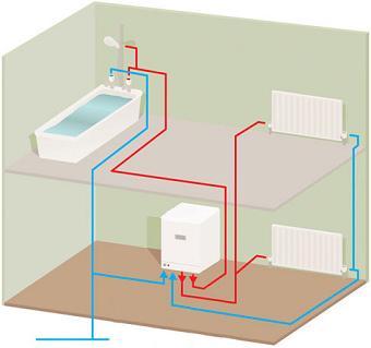 Двухконтурный котел позволяет одновременно и обогревать дом, и получать горячую воду