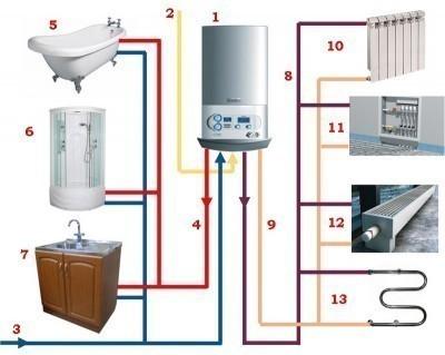 Один газовый котел может обслужить все нужны квартиры или дома
