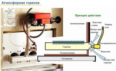 Атмосферная горелка для газового котла - принцип действия