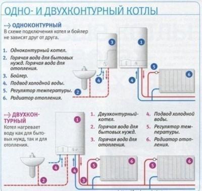 Схема подключения одно и двухконтурного котла