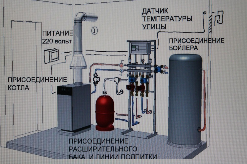 Установка газового оборудования в частном доме москва государственный дом престарелых в горячем ключе