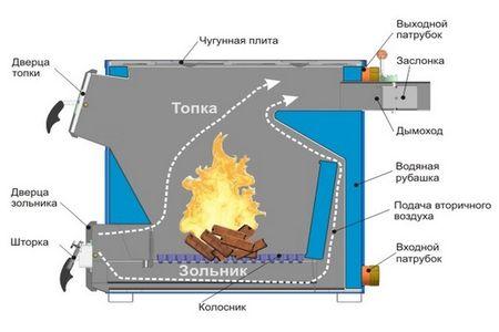Схема самодельного котла на дровах прямого горения