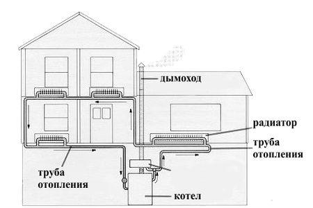 Схема установки котла твердотопливного