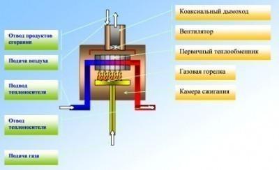 Принцип работы парапетного газового котла